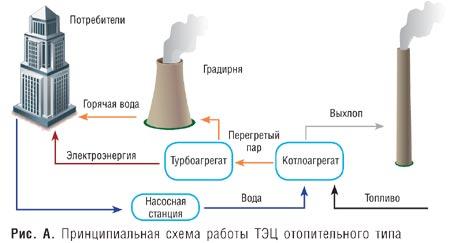 принципиальная схема тепловой электростанции