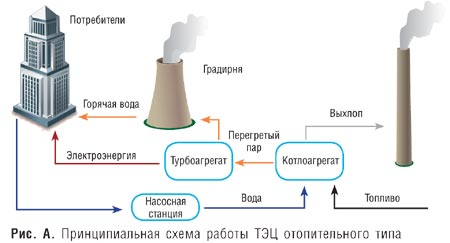 http://www.ges-ukraine.com/uploaded/articles/cogen-obzor-sib/sib-2.jpg