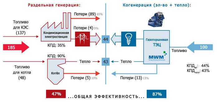 схема сравнения энергетических потоков.