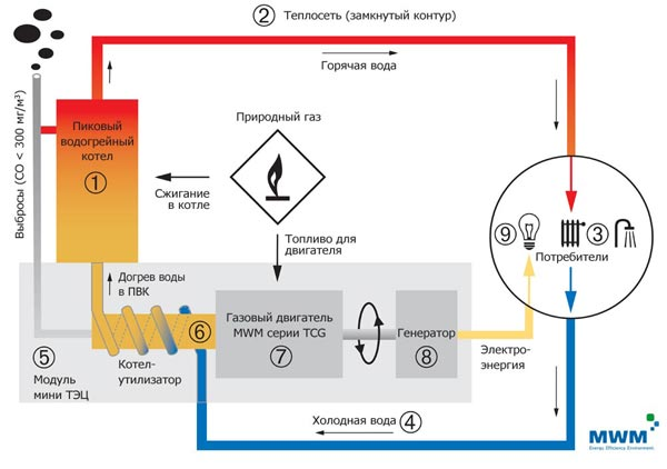Технологическая схема городской ТЭЦ Фридрихсхафен.